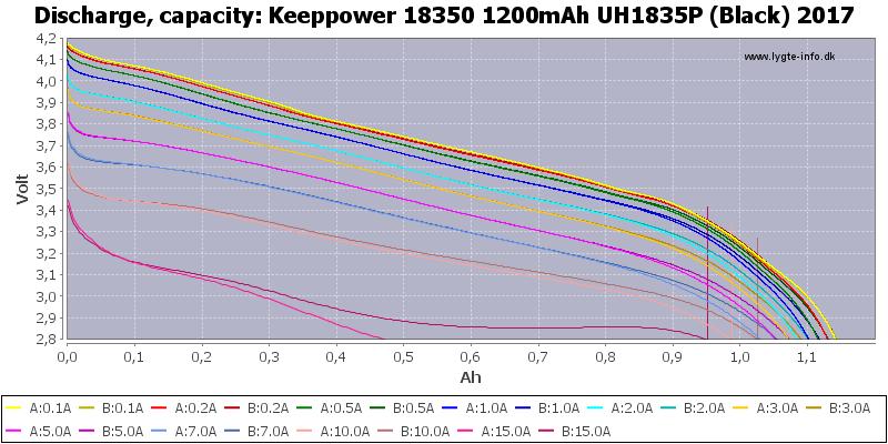 Keeppower%2018350%201200mAh%20UH1835P%20(Black)%202017-Capacity
