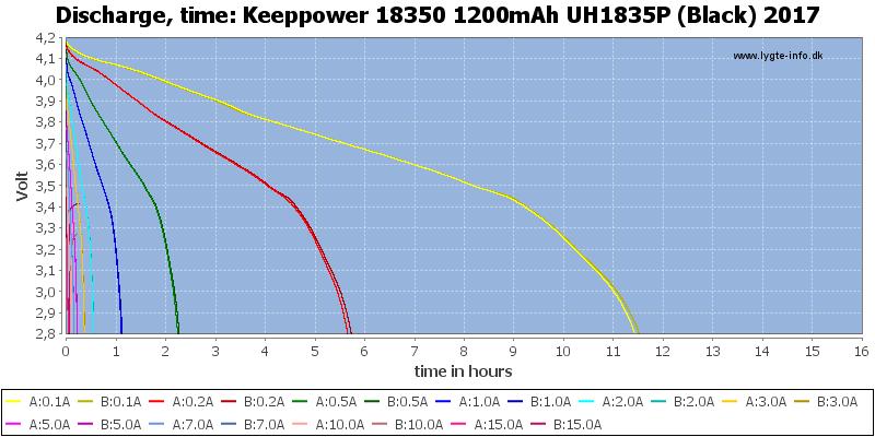 Keeppower%2018350%201200mAh%20UH1835P%20(Black)%202017-CapacityTimeHours