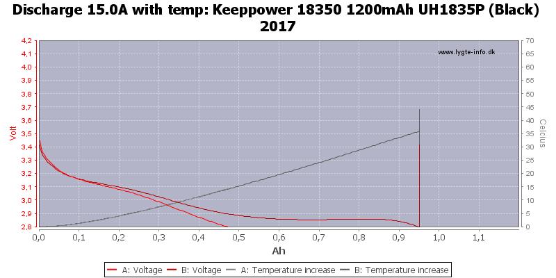 Keeppower%2018350%201200mAh%20UH1835P%20(Black)%202017-Temp-15.0