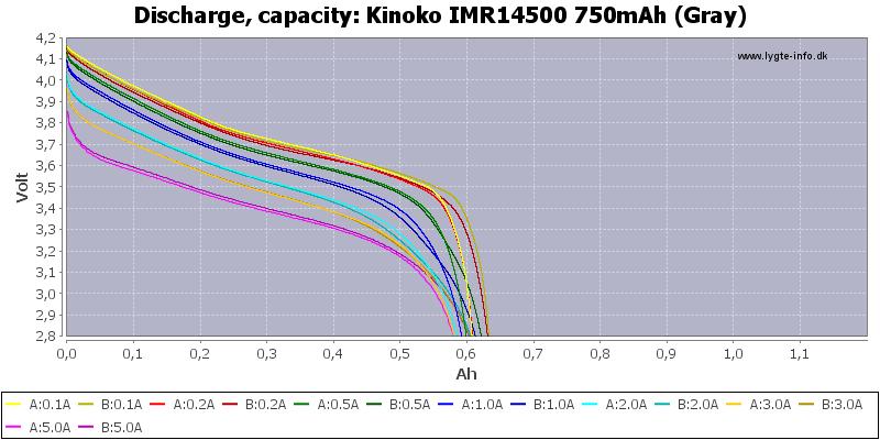 Kinoko%20IMR14500%20750mAh%20(Gray)-Capacity