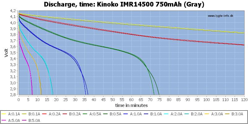 Kinoko%20IMR14500%20750mAh%20(Gray)-CapacityTime