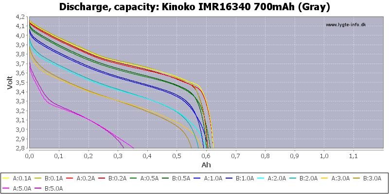 Kinoko%20IMR16340%20700mAh%20(Gray)-Capacity