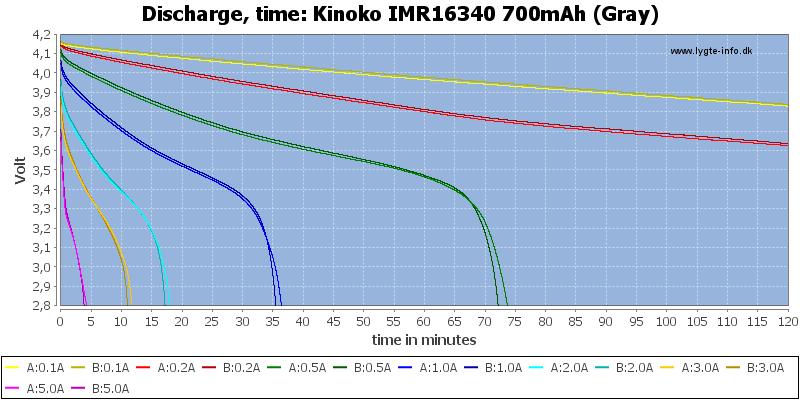Kinoko%20IMR16340%20700mAh%20(Gray)-CapacityTime