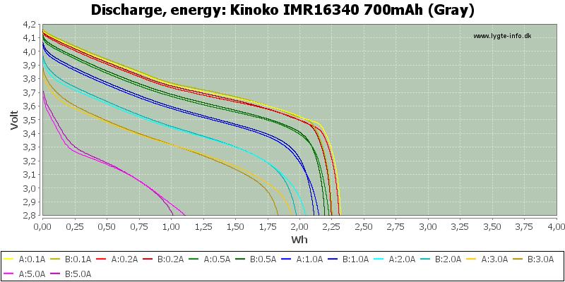 Kinoko%20IMR16340%20700mAh%20(Gray)-Energy