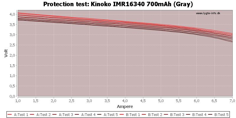 Kinoko%20IMR16340%20700mAh%20(Gray)-TripCurrent