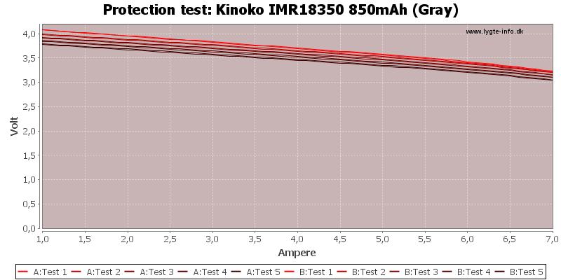 Kinoko%20IMR18350%20850mAh%20(Gray)-TripCurrent