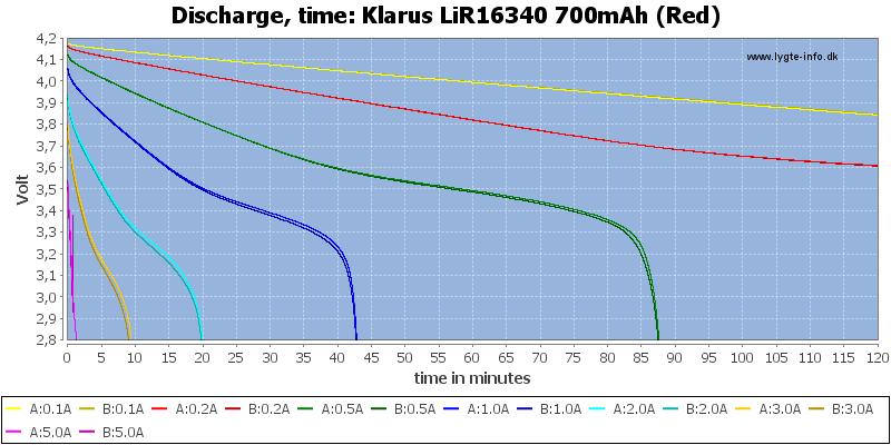 Klarus%20LiR16340%20700mAh%20(Red)-CapacityTime