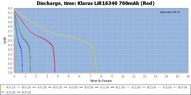 Klarus%20LiR16340%20700mAh%20(Red)-CapacityTimeHours