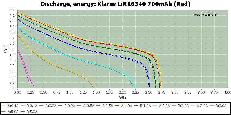 Klarus%20LiR16340%20700mAh%20(Red)-Energy