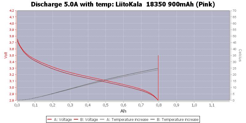 LiitoKala%20%2018350%20900mAh%20(Pink)-Temp-5.0