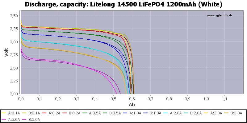 Litelong%2014500%20LiFePO4%201200mAh%20(White)-Capacity