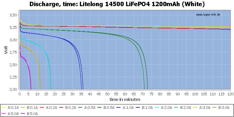 Litelong%2014500%20LiFePO4%201200mAh%20(White)-CapacityTime