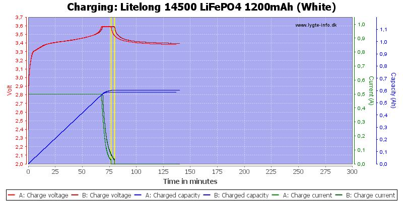 Litelong%2014500%20LiFePO4%201200mAh%20(White)-Charge