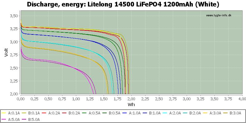 Litelong%2014500%20LiFePO4%201200mAh%20(White)-Energy