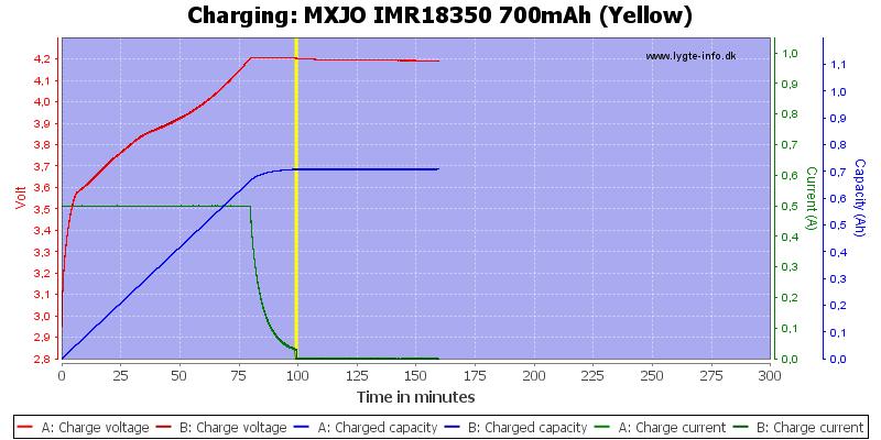 MXJO%20IMR18350%20700mAh%20(Yellow)-Charge