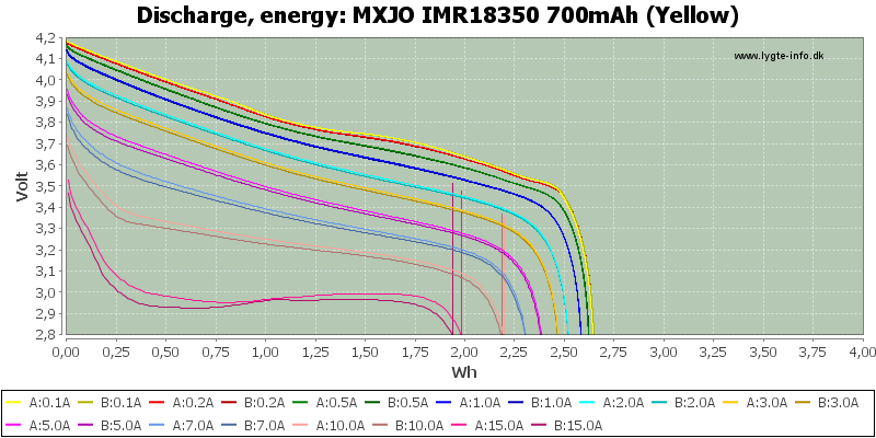 MXJO%20IMR18350%20700mAh%20(Yellow)-Energy
