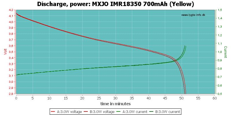 MXJO%20IMR18350%20700mAh%20(Yellow)-PowerLoadTime