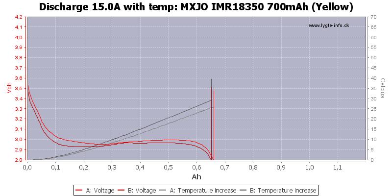 MXJO%20IMR18350%20700mAh%20(Yellow)-Temp-15.0