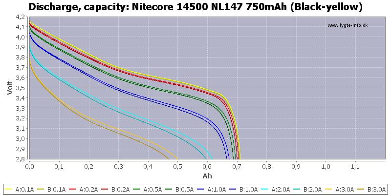 Nitecore%2014500%20NL147%20750mAh%20(Black-yellow)-Capacity