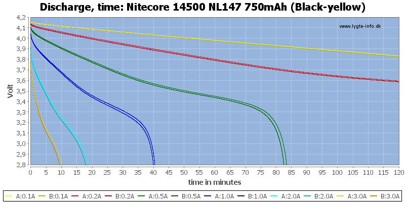 Nitecore%2014500%20NL147%20750mAh%20(Black-yellow)-CapacityTime