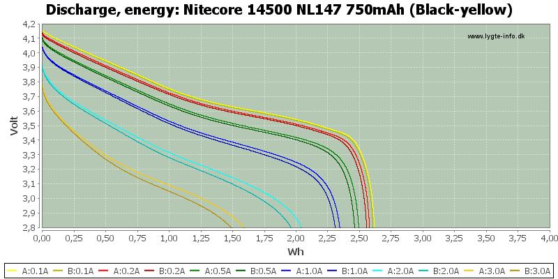 Nitecore%2014500%20NL147%20750mAh%20(Black-yellow)-Energy