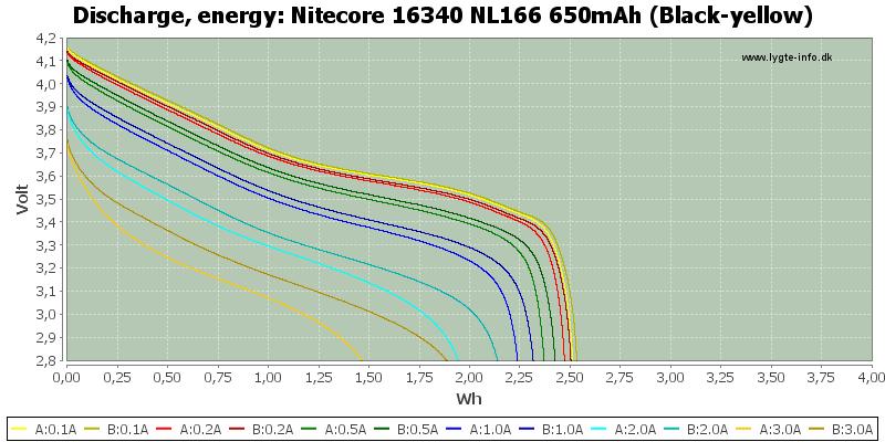 Nitecore%2016340%20NL166%20650mAh%20(Black-yellow)-Energy