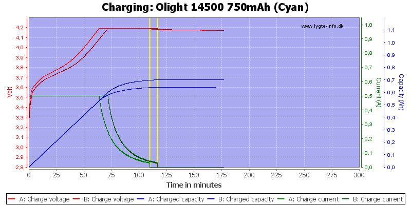 Olight%2014500%20750mAh%20(Cyan)-Charge