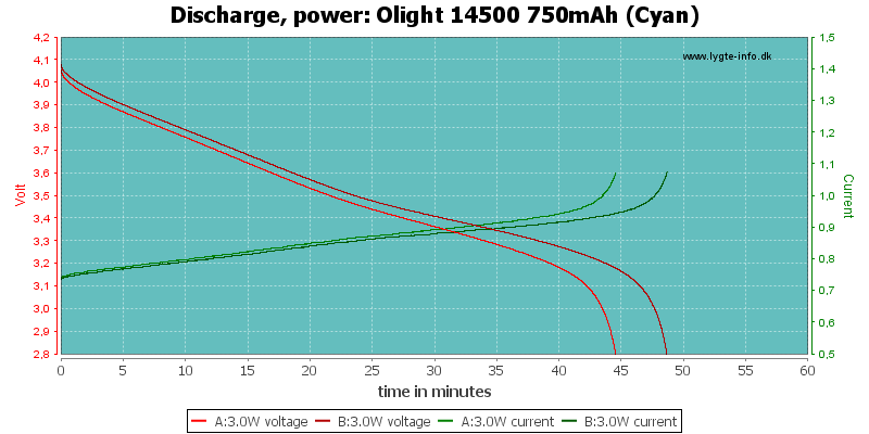 Olight%2014500%20750mAh%20(Cyan)-PowerLoadTime