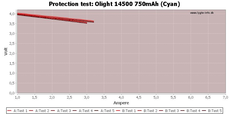 Olight%2014500%20750mAh%20(Cyan)-TripCurrent