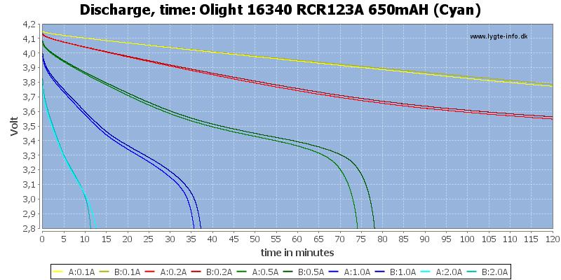 Olight%2016340%20RCR123A%20650mAH%20(Cyan)-CapacityTime