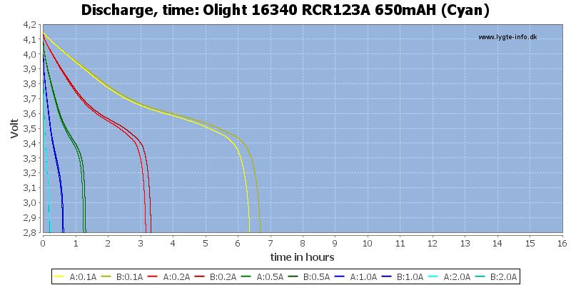Olight%2016340%20RCR123A%20650mAH%20(Cyan)-CapacityTimeHours