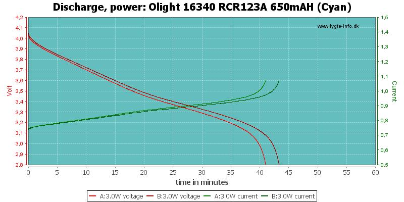 Olight%2016340%20RCR123A%20650mAH%20(Cyan)-PowerLoadTime