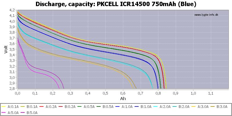 PKCELL%20ICR14500%20750mAh%20(Blue)-Capacity