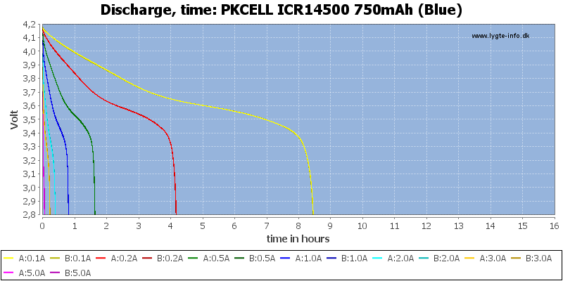 PKCELL%20ICR14500%20750mAh%20(Blue)-CapacityTimeHours