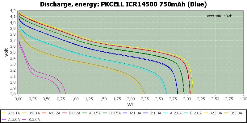 PKCELL%20ICR14500%20750mAh%20(Blue)-Energy