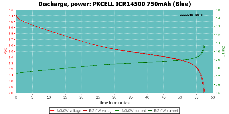 PKCELL%20ICR14500%20750mAh%20(Blue)-PowerLoadTime