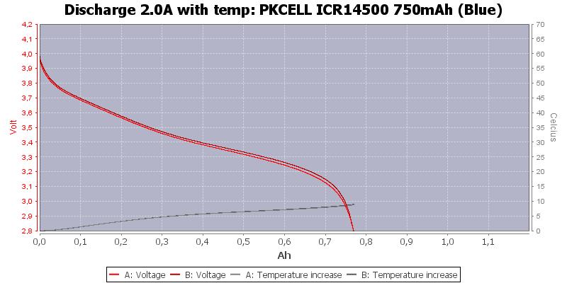 PKCELL%20ICR14500%20750mAh%20(Blue)-Temp-2.0