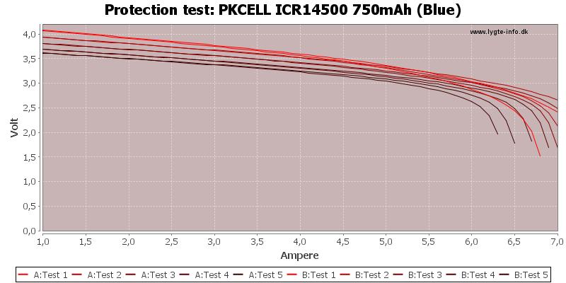 PKCELL%20ICR14500%20750mAh%20(Blue)-TripCurrent