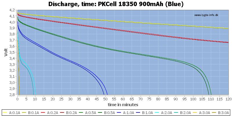 PKCell%2018350%20900mAh%20(Blue)-CapacityTime