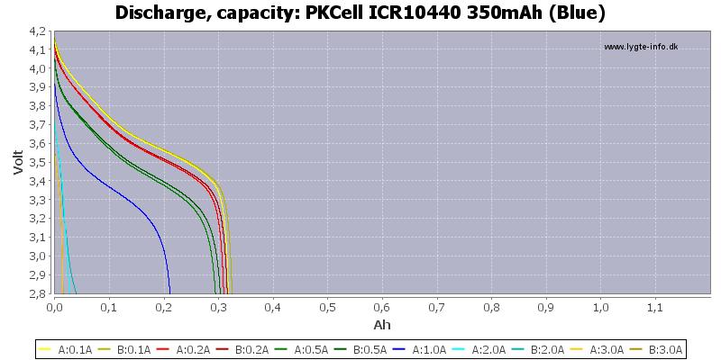 PKCell%20ICR10440%20350mAh%20(Blue)-Capacity