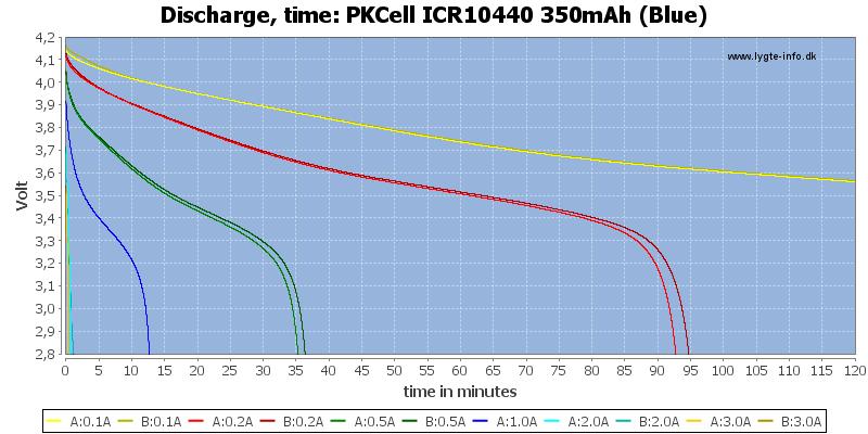 PKCell%20ICR10440%20350mAh%20(Blue)-CapacityTime
