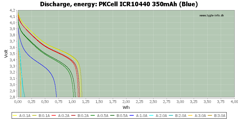 PKCell%20ICR10440%20350mAh%20(Blue)-Energy
