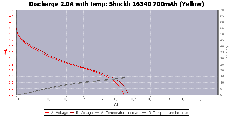 Shockli%2016340%20700mAh%20(Yellow)-Temp-2.0