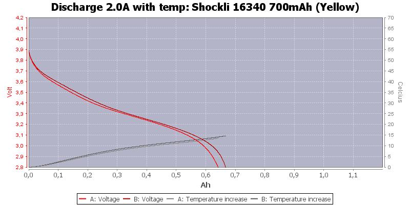 Shockli%2016340%20700mAh%20(Yellow)-Temp-2.0