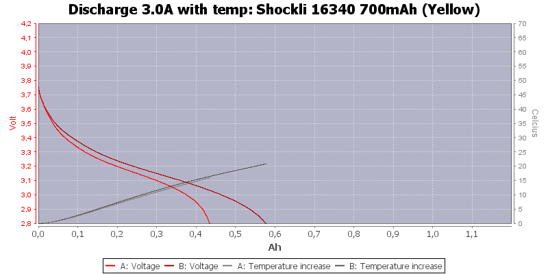 Shockli%2016340%20700mAh%20(Yellow)-Temp-3.0