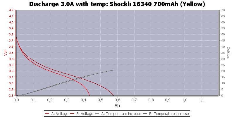 Shockli%2016340%20700mAh%20(Yellow)-Temp-3.0