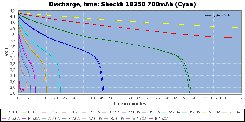 Shockli%2018350%20700mAh%20(Cyan)-CapacityTime