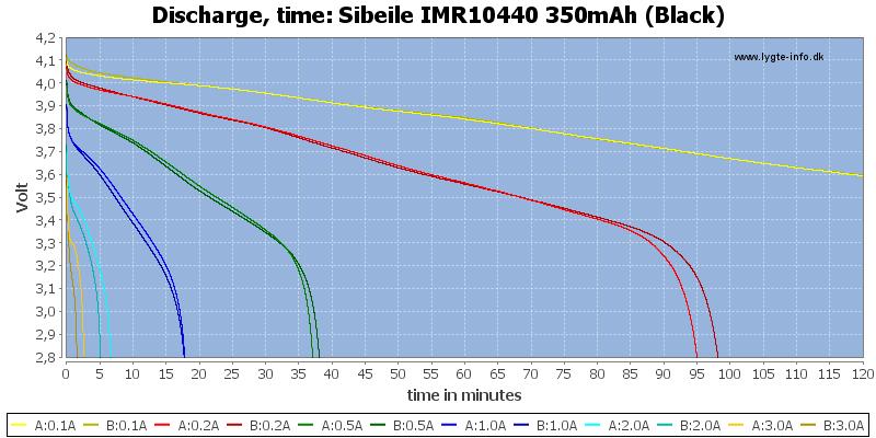 Sibeile%20IMR10440%20350mAh%20(Black)-CapacityTime