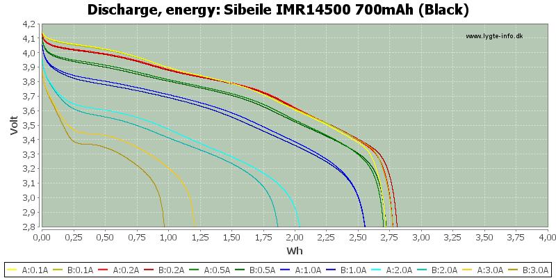 Sibeile%20IMR14500%20700mAh%20(Black)-Energy