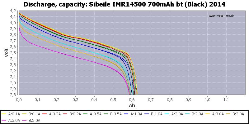 Sibeile%20IMR14500%20700mAh%20bt%20(Black)%202014-Capacity